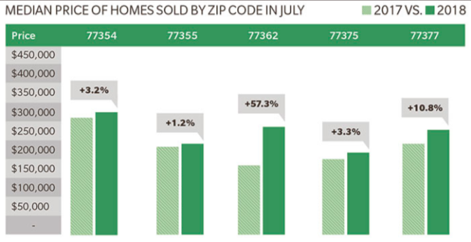 home values in tomball